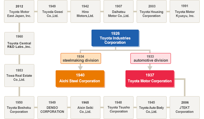 The Toyota Group Aichi Steel