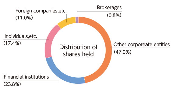 distribution of shareholders to our stockholders investors aichi